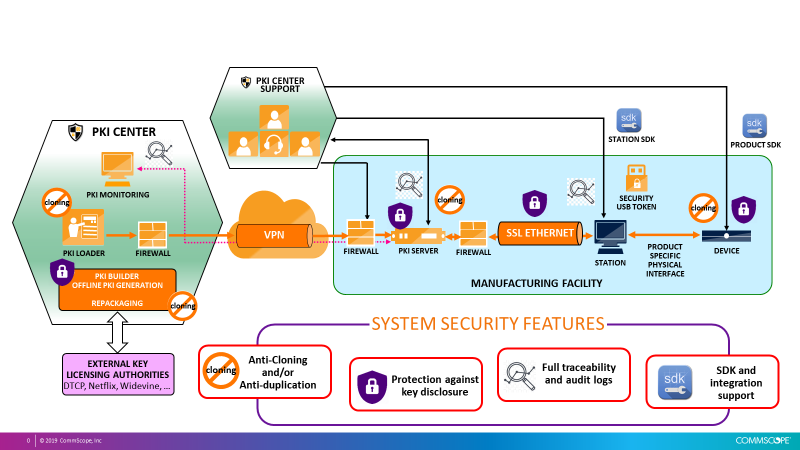 The CommScope PKI Center for End-to-End Supply Chain Security